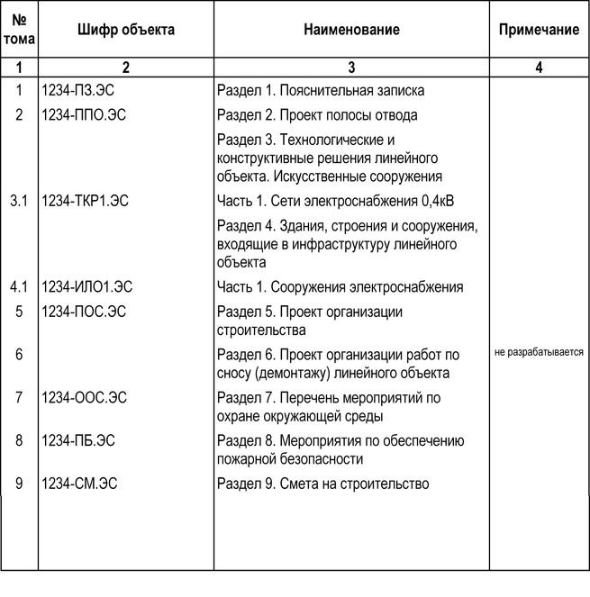 состав технической документации в строительстве